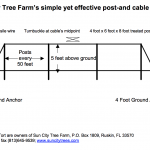 Sun City Tree Farm's post-and-cable system