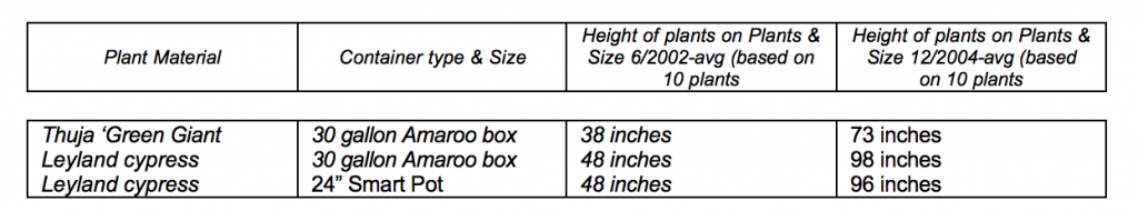 Research results highlighting plant height by container