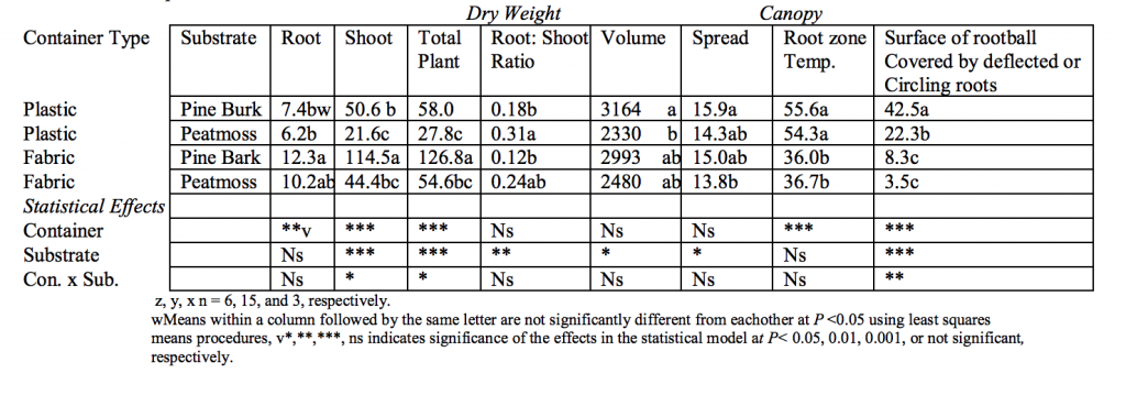 Root growth, shoot growth, and root zone temperature comparisons