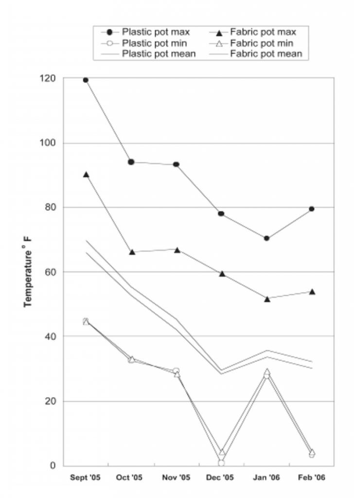 Monthly averages for mean, maximum and minimum temperatures in fabric and plastic pots